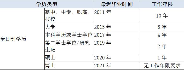 中级经济师报名条件工作年限怎么算